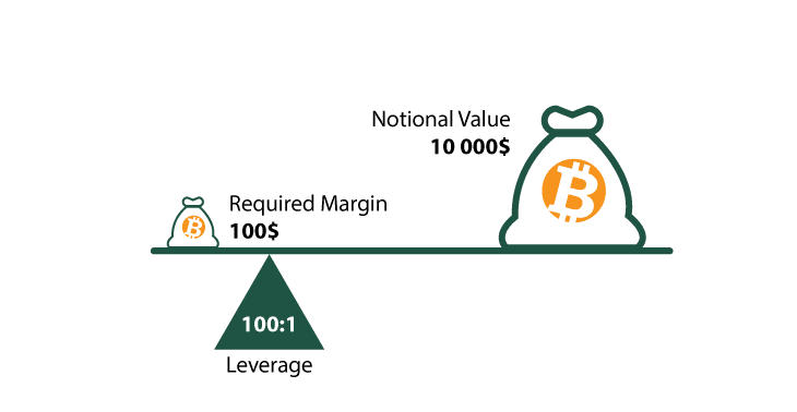 Crypto leverage trading example