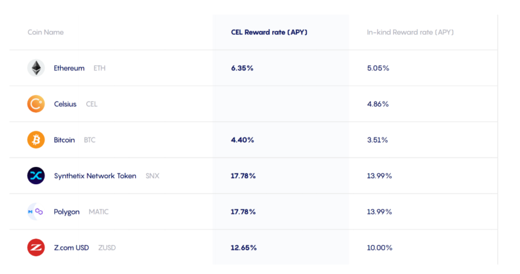 Celsius has one of the highest staking percentages in the crypto industry.